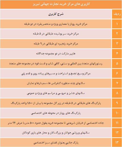 مرکز تجارت جهانی تبریز